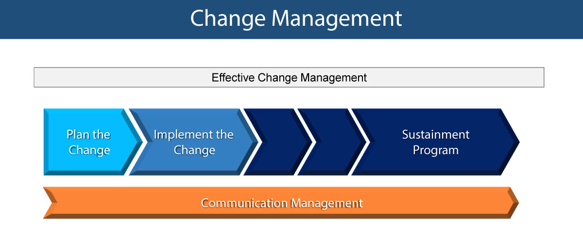 Change Management  Valueinfinity Inc