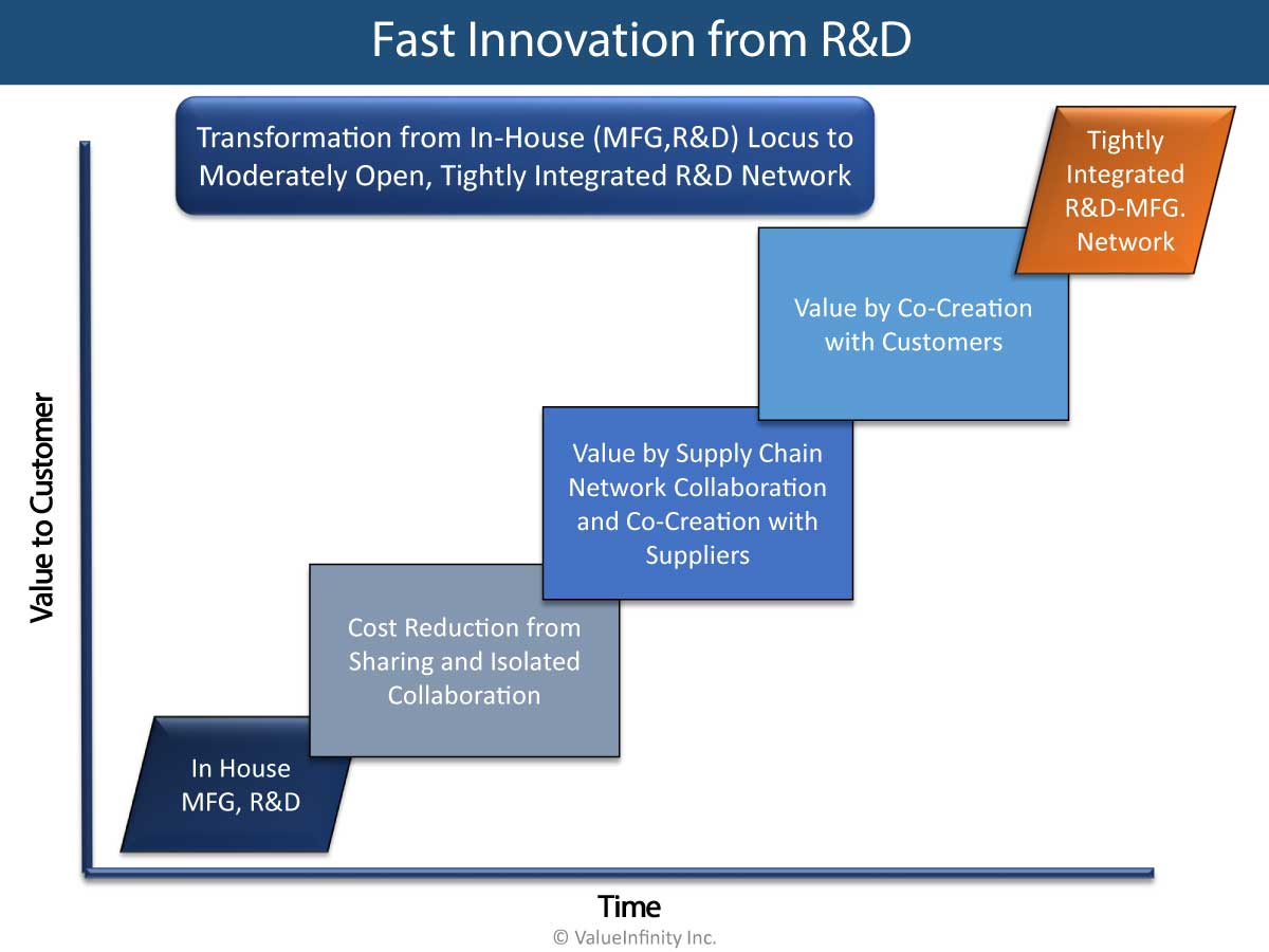 Fast Innovation from R&D and Manufacturing