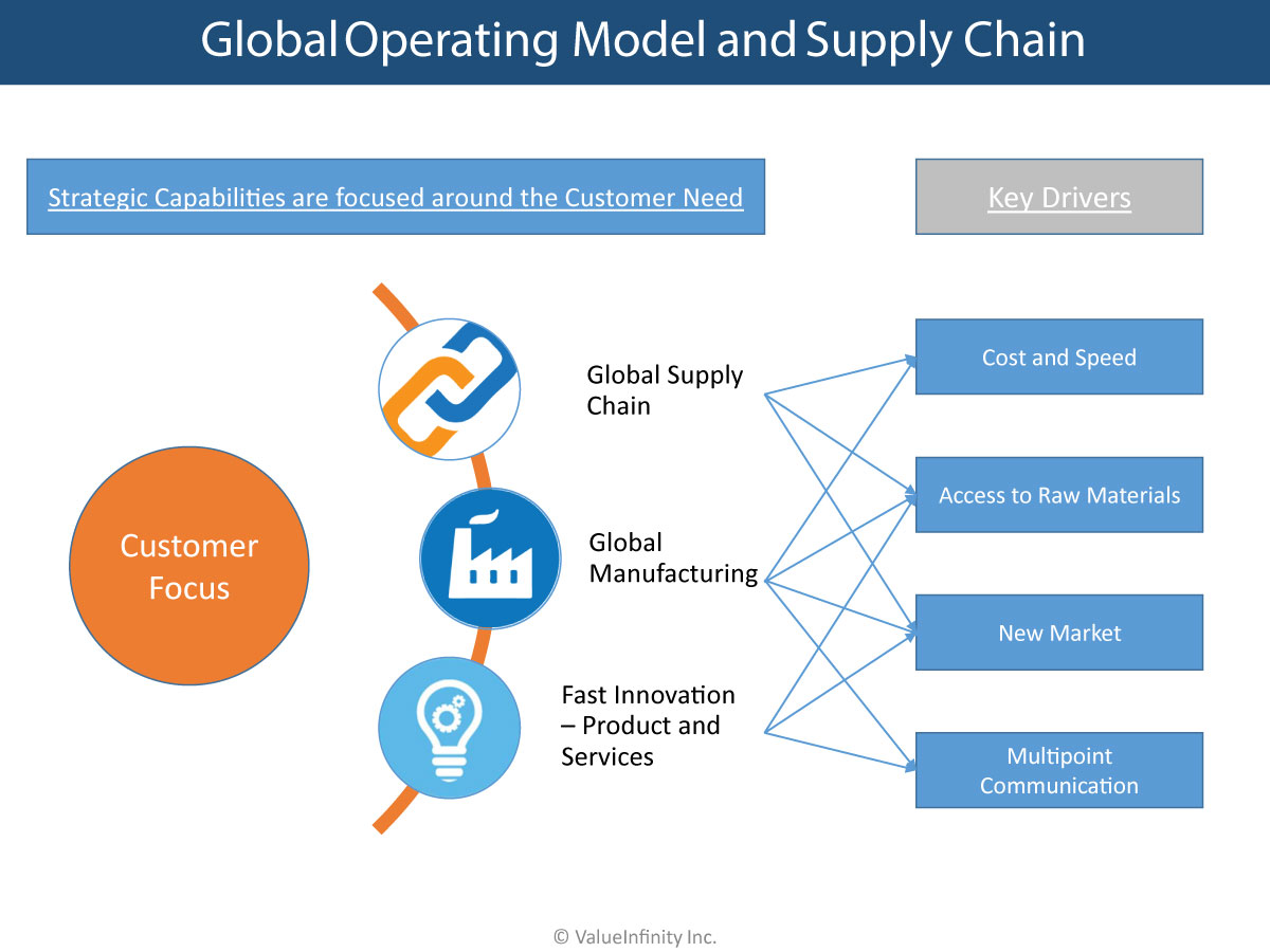Global Operating Model & Supply Chain