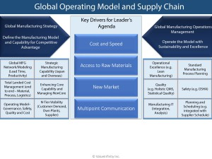 global Operating Model and Supply Chain