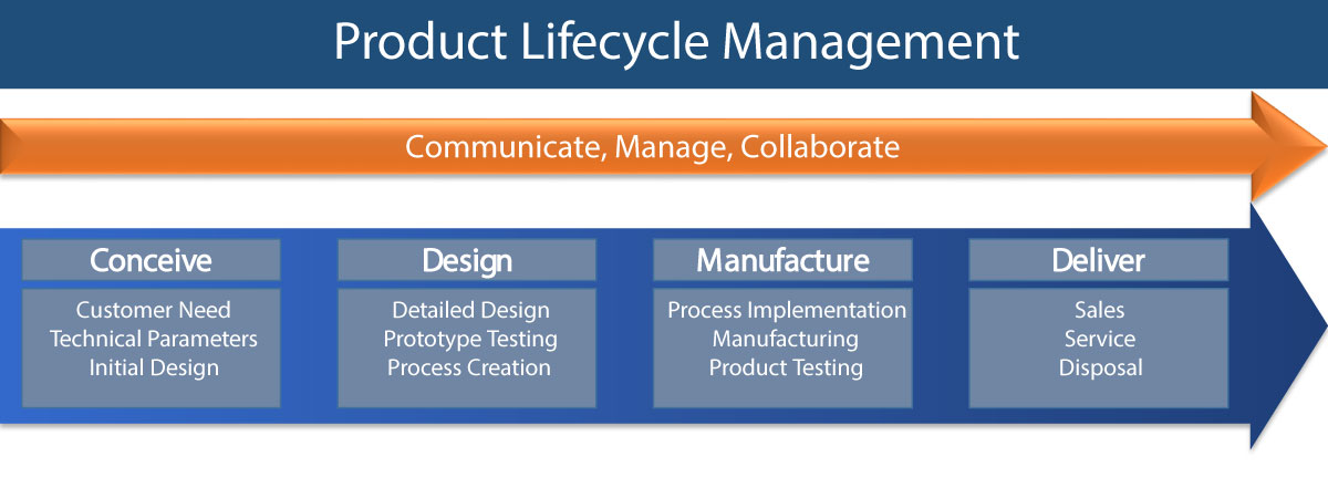 Global Product Lifecycle Management