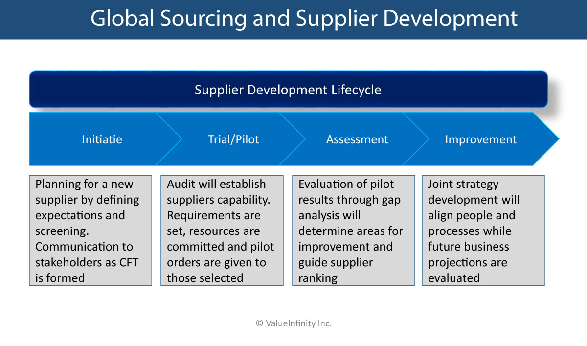 Global Sourcing and Supplier Development