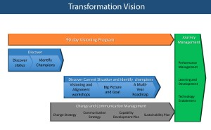 Transformation Vision