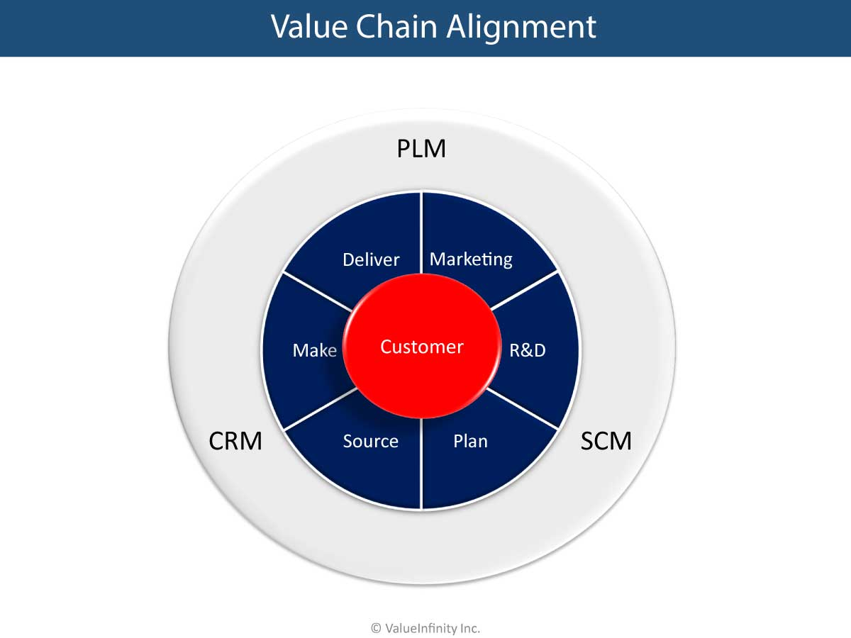 Value Chain Alignment
